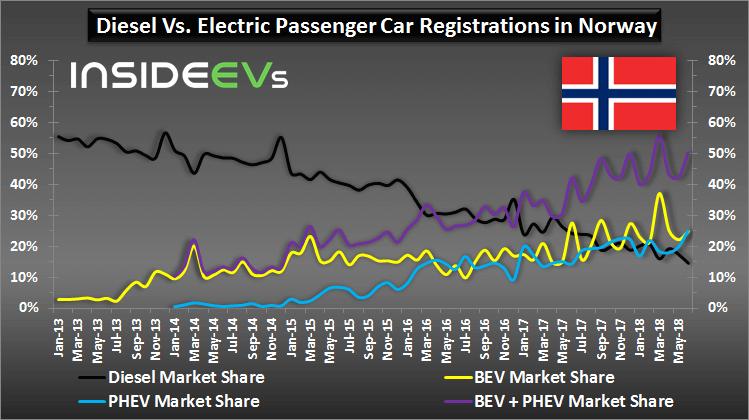 Norvēģijā turpina dominēt elektromobiļi 1