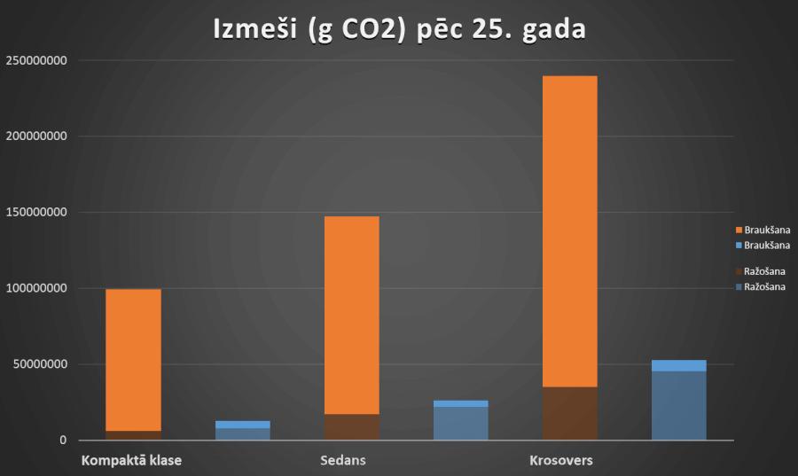 Izmeši pēc 25 gadiem, aprēķinot mazāku akumulatoru piesārņojumu
