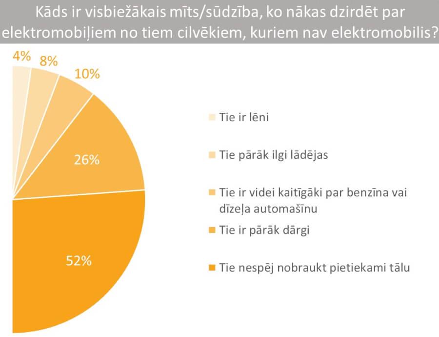 Visbiežākie mīti un sūdzības par elektromobiļiem