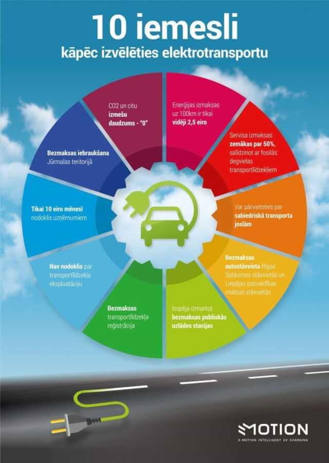 Iemesli izvēlēties elektromobili