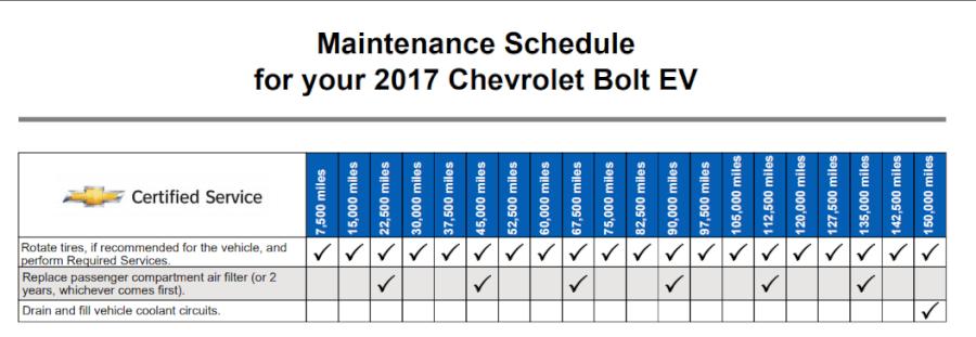 Chevrolet Bolt apkopes grafiks