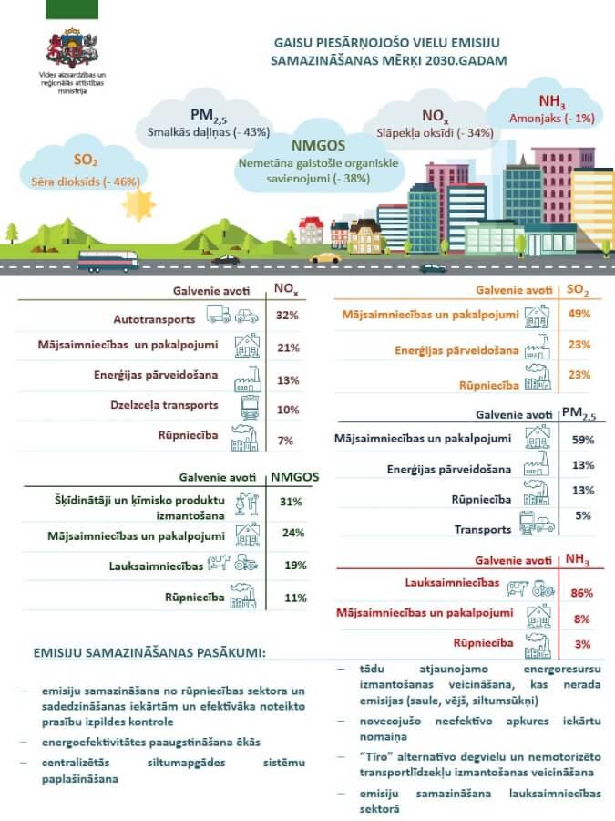 Infografika. Gaisu piesārņojošo vielu emisiju samazināšanas mērķi