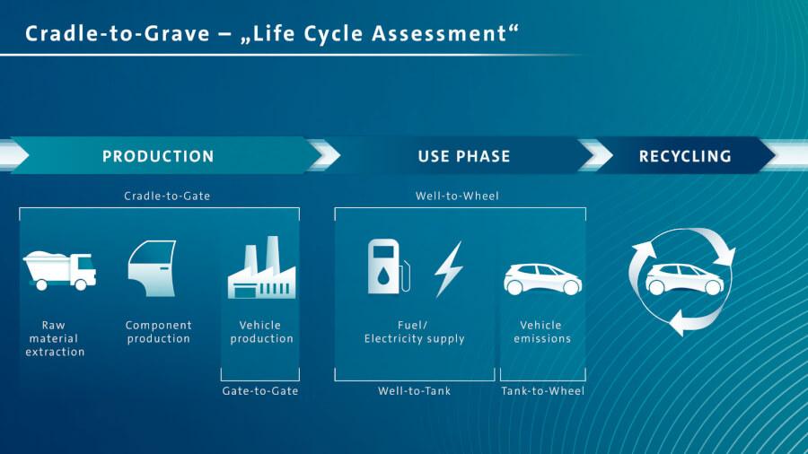 Dzīves cikla diagramma