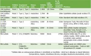 ETL uzlādes salīdzinājums - režīmi, strāvas, jaudas.