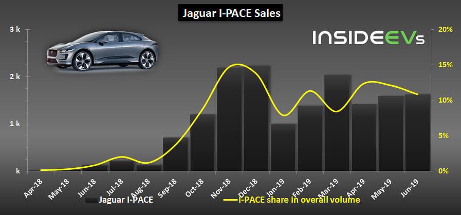 Jaguar I-Pace pārdotās vienības un procentuālā daļa