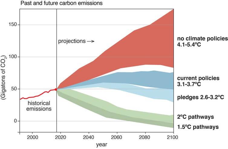Lai novērstu katastrofālas klimata pārmaiņas, būs nepieciešams radikāli samazināt oglekļa emisijas un absorbēt jau atmosfērā esošo oglekli