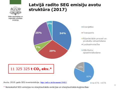 Latvijā radīto SEG emisiju avotu struktūra