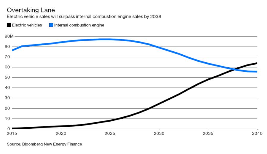 Elektroauto apsteigs iekšdedzes mašīnu pārdošanas apjomu 2038. gadā. Avots: bnef.com