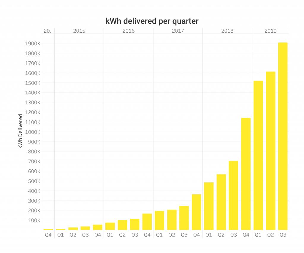 Fastned 2019. g. 3. ceturkšņa dati (kWh)