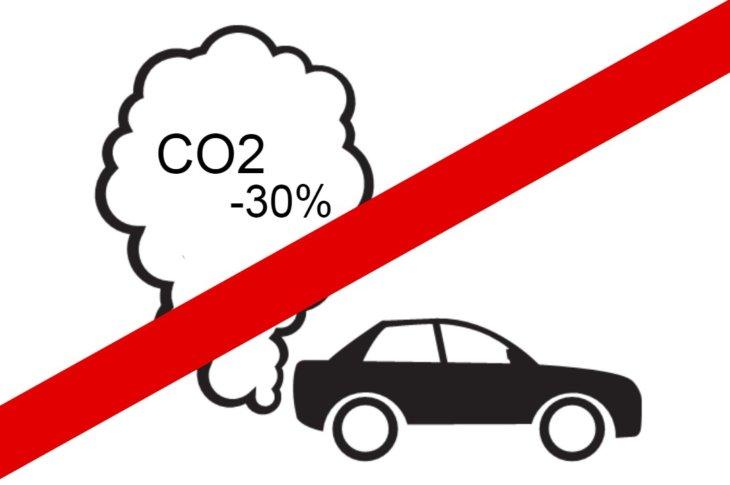 CO2 samazinājums ir meli