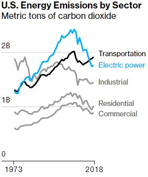 ASV enerģiju emisijas sadalītas pa sektoriem. Avots: bloomberg.com