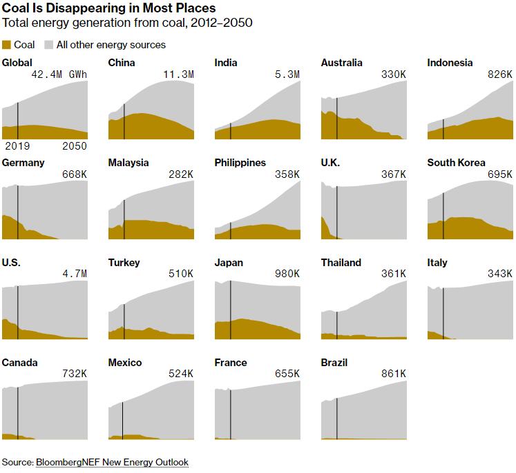 Ogle kā enerģijas avots dažādās valstīs. Avots: bloomberg.com