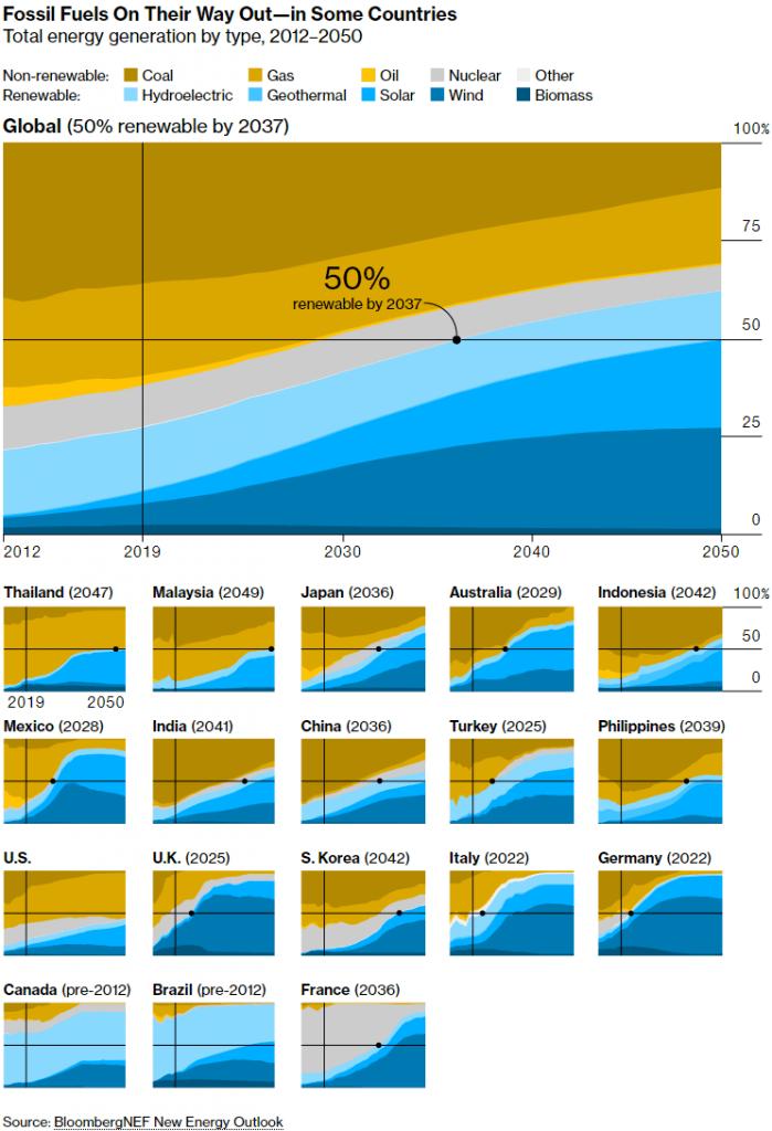 Valstu enerģijas sadalījums. Avots: bloomberg.com