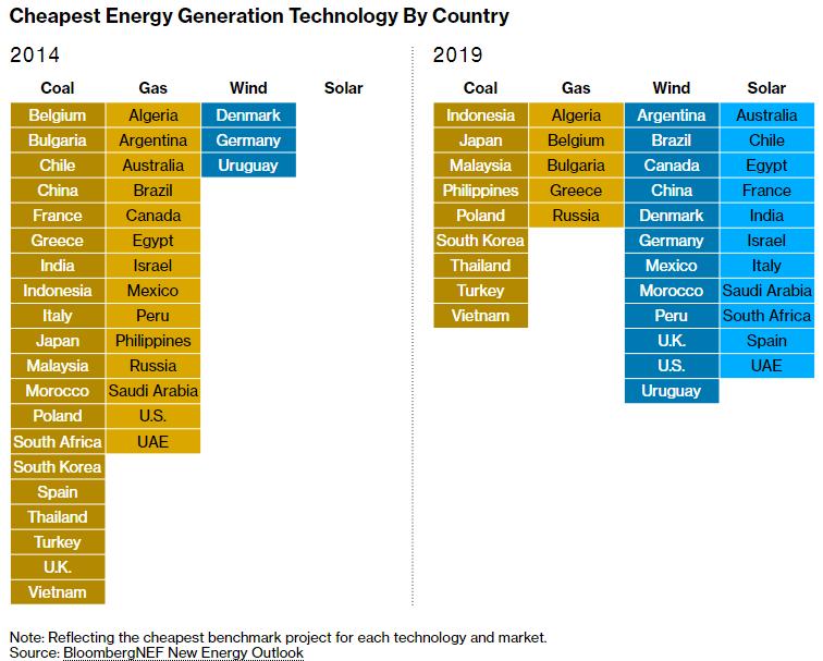 Valstu lētākās enerģijas ražošanas tehnoloģijas. Avots: bloomberg.com
