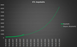 Elektrotransportlīdzekļu skaits Latvijā palielinājies par 70% 2019. gadā 6