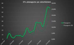 Elektrotransportlīdzekļu skaits Latvijā palielinājies par 70% 2019. gadā 2