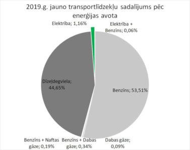 Elektrotransportlīdzekļu skaits Latvijā palielinājies par 70% 2019. gadā 4
