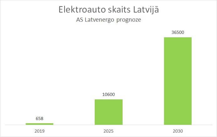 AS Latvenergo prognoze