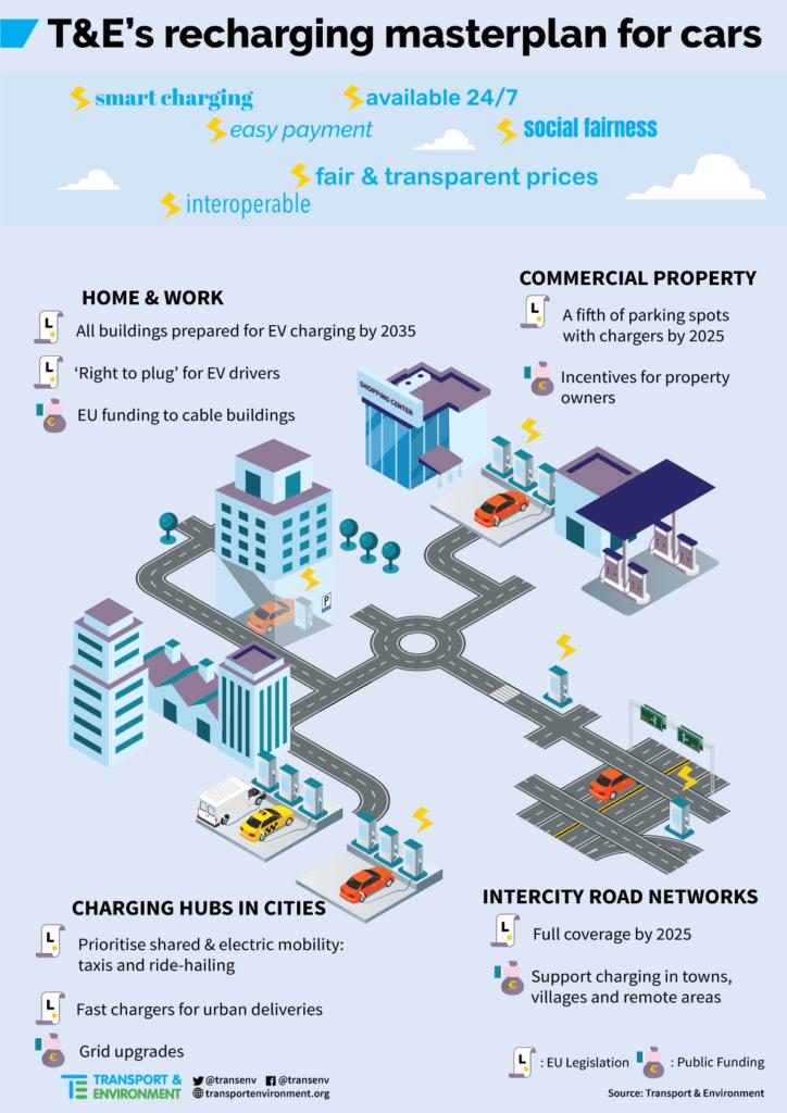 T&E Infrastruktūras plāns