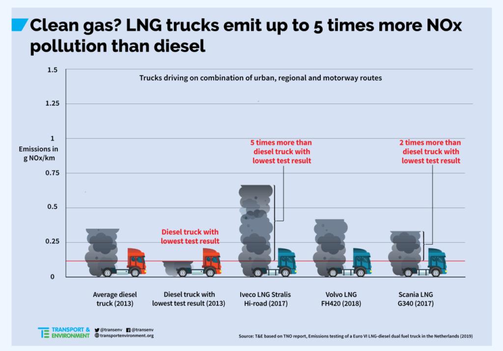 LNG emisijas var būt pat 5x lielākas kā dīzeļdzinēja