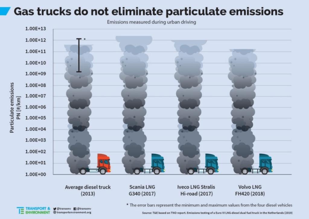 LNG nesamazinu sīko daļiņu emisijas