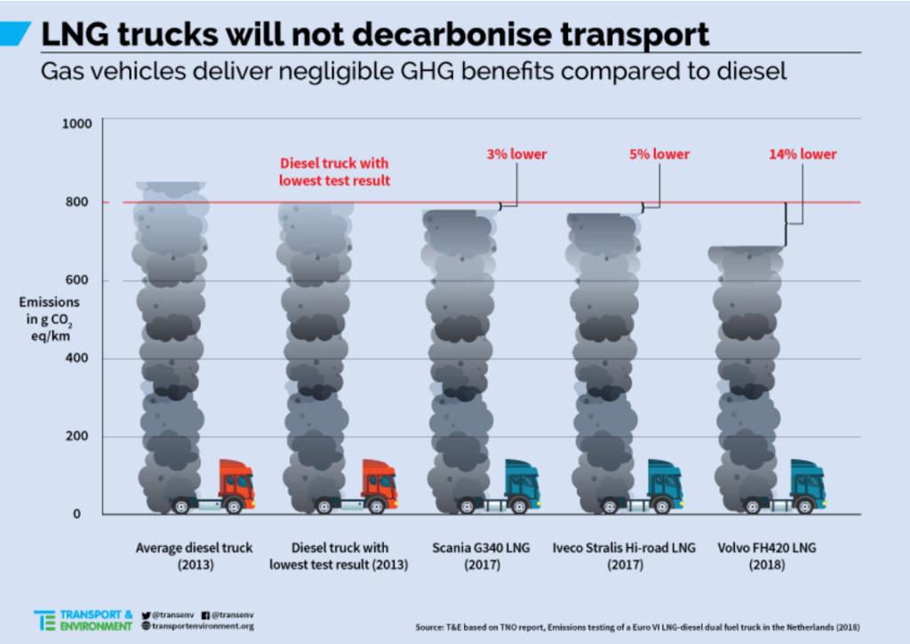 LNG tiešais SEG emisiju samazinājums ir niecīgs