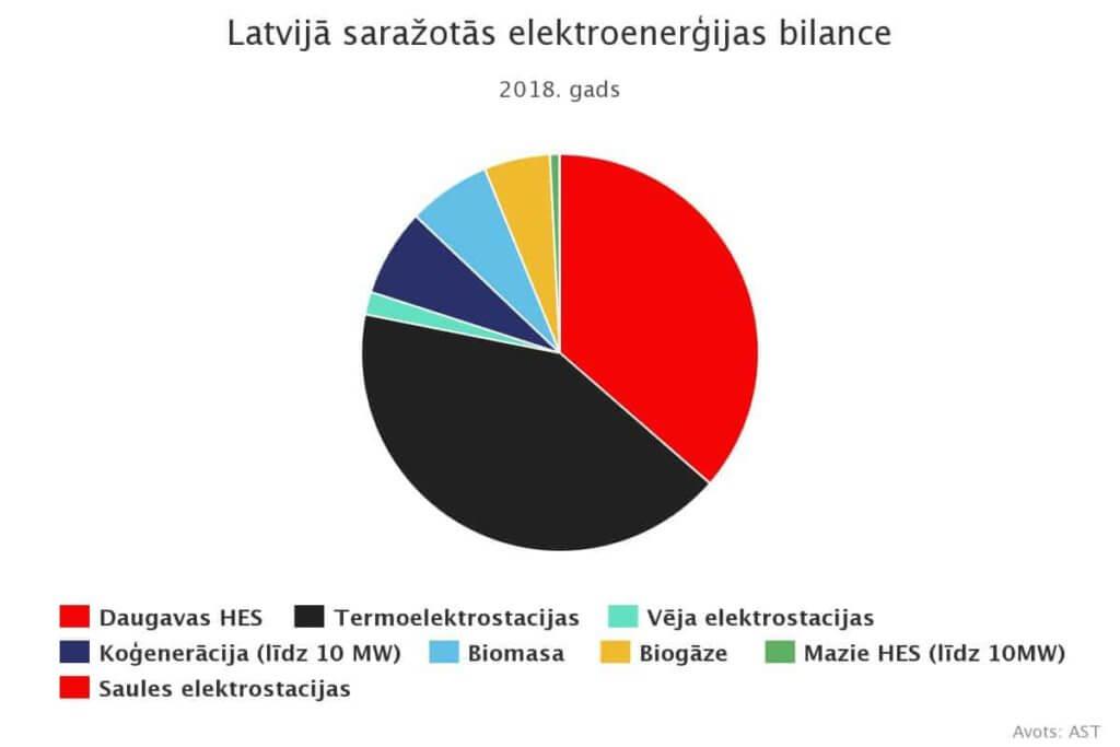 LV enerģijas bilance 2018
