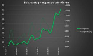 2020. g. 1. ceturkšņa statistika - 12% vairāk un jauns populārākais elektroauto 2