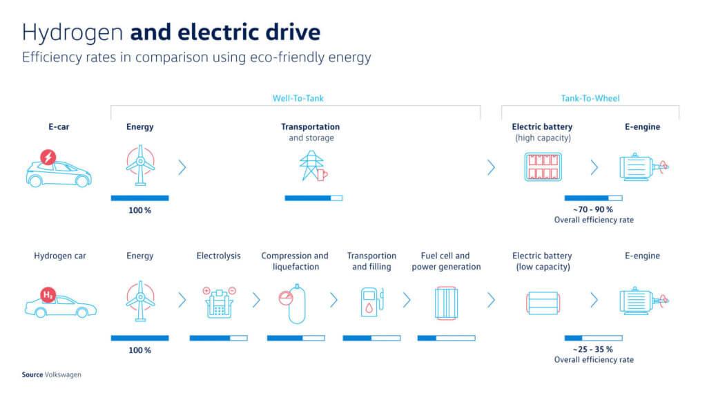 Elektroauto un ūdeņraža auto efektivitāte. Avots: Volkswagen AG