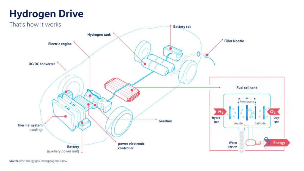 H2 auto uzbūve. Avots: Volkswagen AG