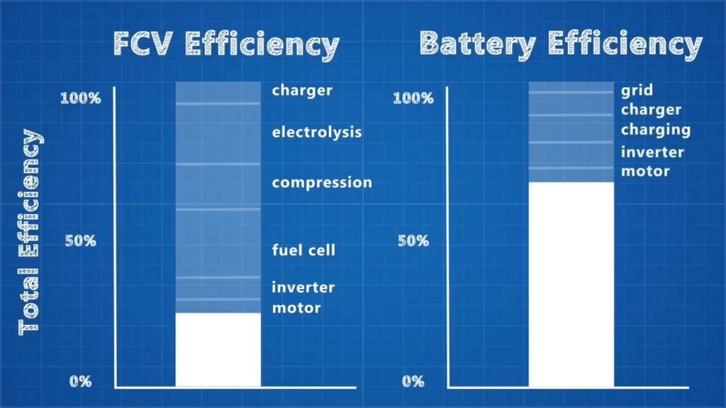 """Ūdeņraža un elektroauto efektivitātes salīdzinājums. Ekrānuzņēmums no Real Engineering """"The Truth about Hydrogen"""""""