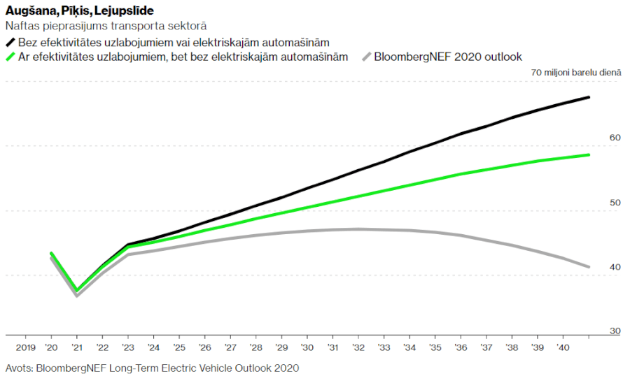 BlombergNEF naftas pieprasījuma prognoze