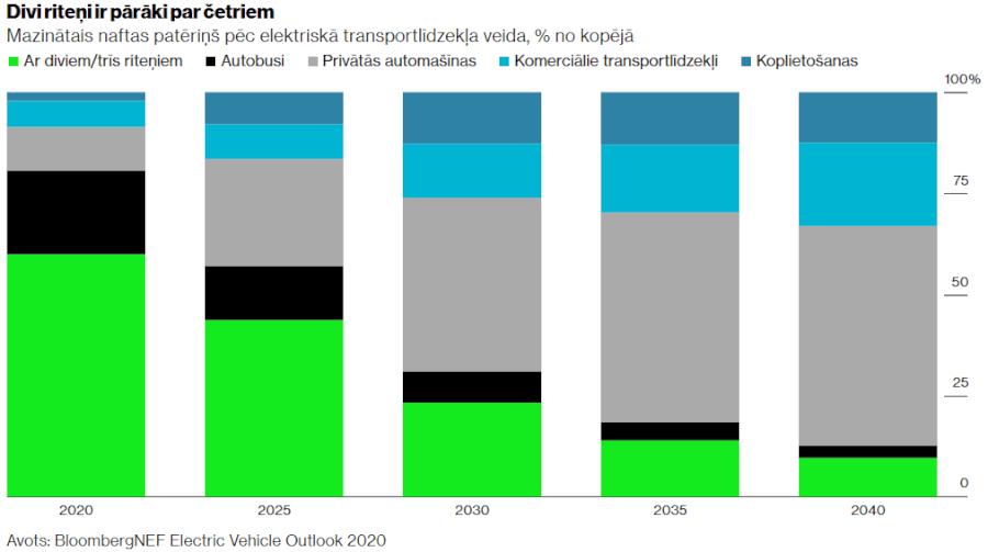 BloombergNEF prognoze par elektrisko transportlīdzekļu ieguldījumu naftas patēriņa samazināšanai
