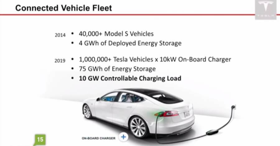1'000'000 Tesla automašīnu