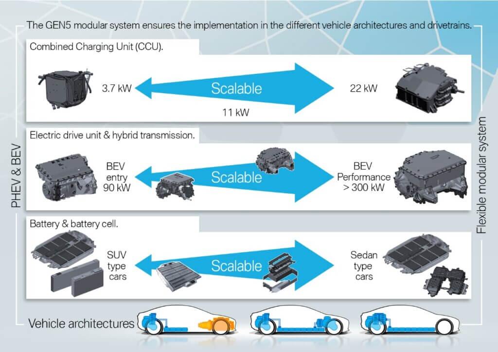 BMW Gen5 elektrisko moduļu sistēma
