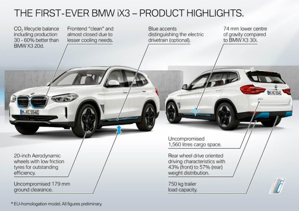 BMW iX3 galvenās īpašības