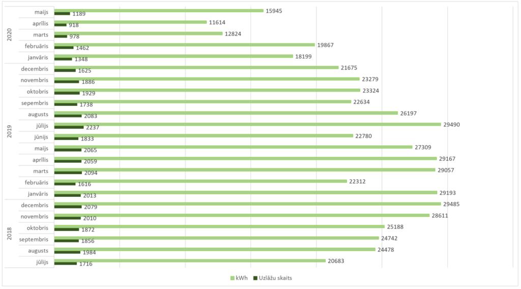 e-mobi tīkla izmantošana līdz 2020. g. maijam