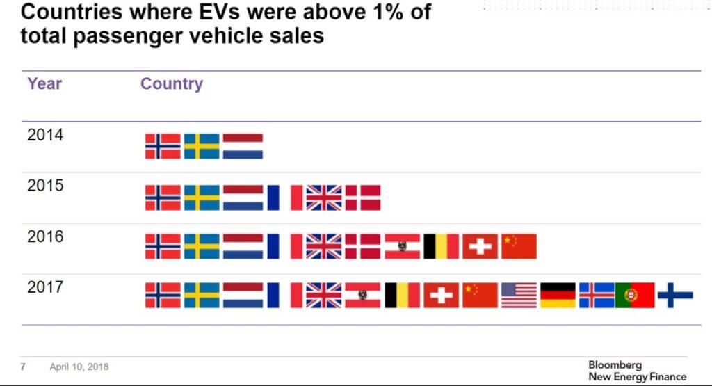 Francijas jaunā elektroauto subsīdija ir dāsnākā Eiropā 1
