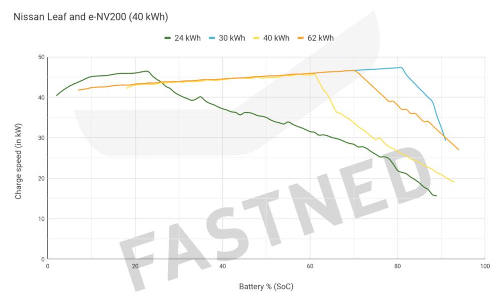 Nissan Leaf un Nissan eNV200 uzlādes grafiks