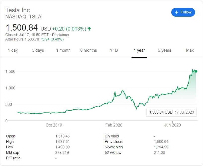 Tesla biržas vērtība