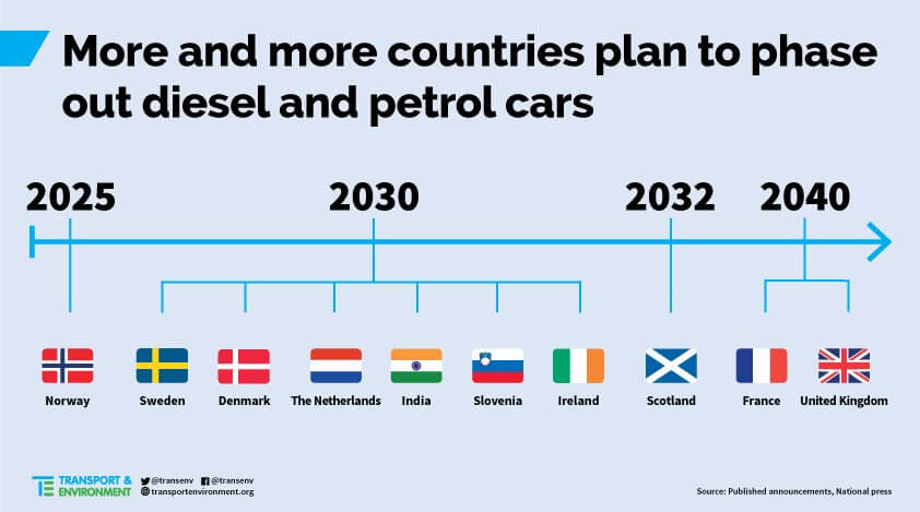 Aizvien vairāk valstis plāno aizliegt iekšdedzes dzinēju automašīnu reģistrācijas
