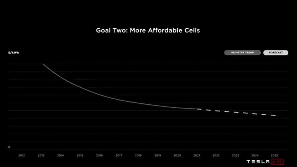 Tesla bateriju diena