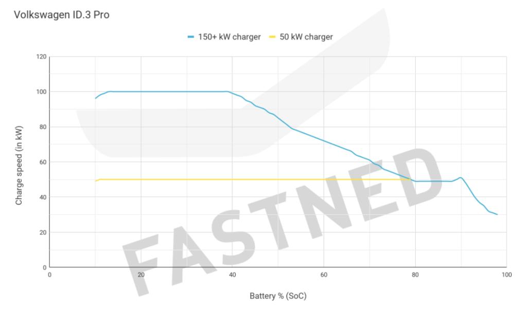Volkswaagen ID.3 uzlādes līkne pie 50 un 150 kW lādētājiem