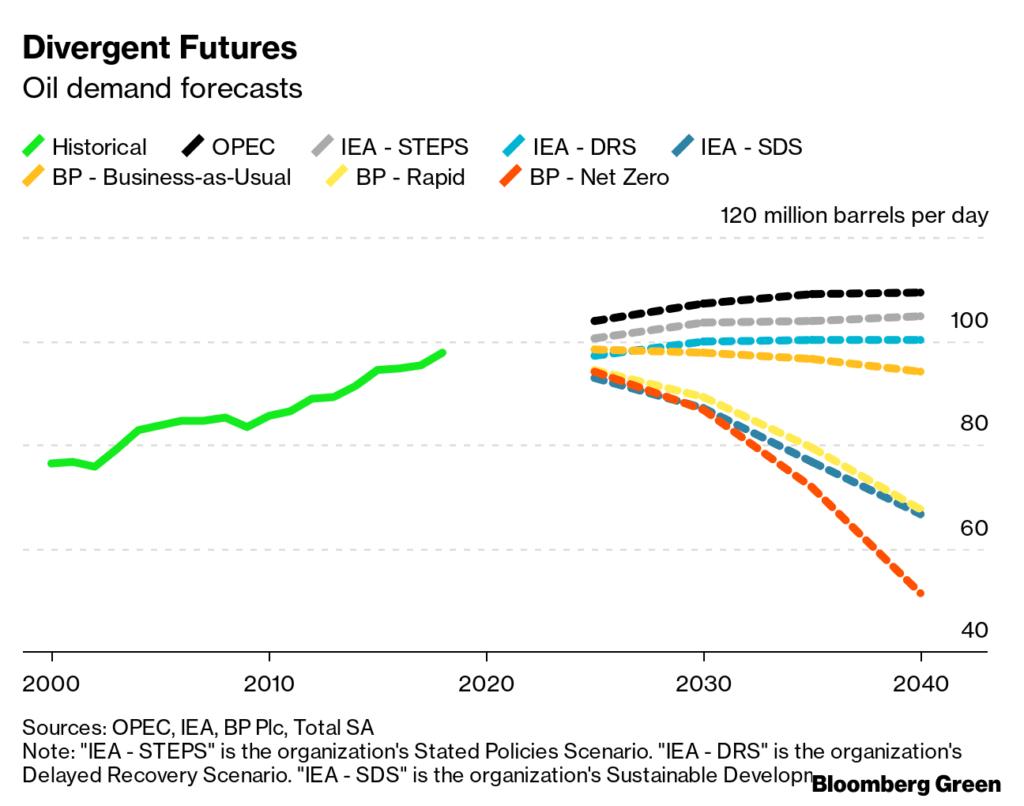 Naftas pieprasījuma prognozes
