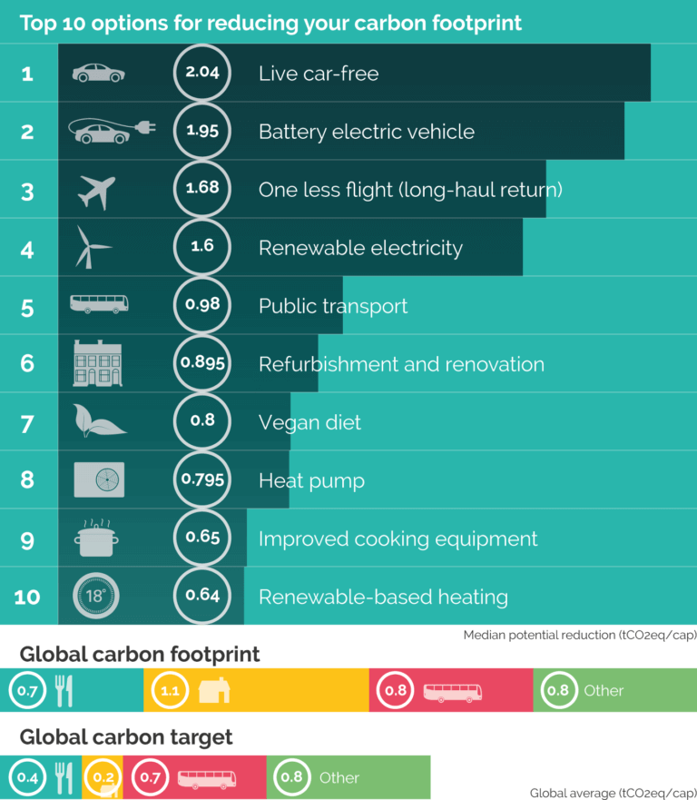10 efektīvākie veidi, kā samazināt piesārņojumu