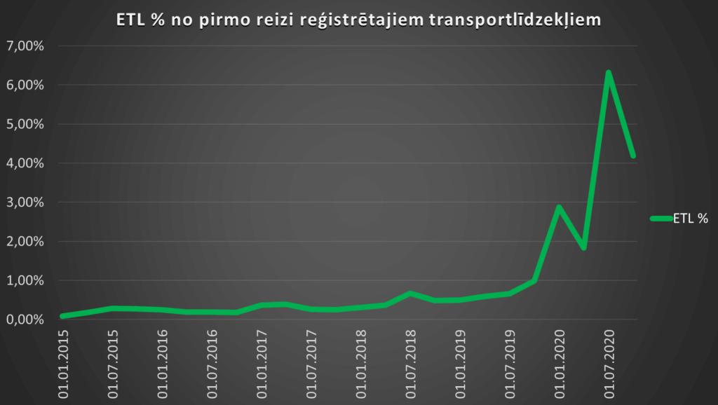 Latvijā reģistrētie elektrotransportlīdzekļi procentuālā daļa no jauni reģistrētajiem