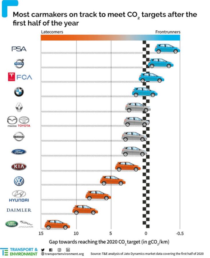 Vidējie autoražotāju izmeši 2020.g. 1. pusē