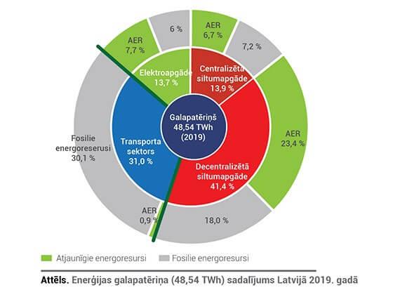 Enerģijas galapatēriņa sadalījums Latvijā 2019. g.