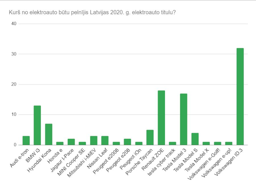 Kurš elektroauto būtu pelnījis Latvijas 2020.g. elektroauto titulu? Uzlādēts sekotāju aptaujas rezultāts