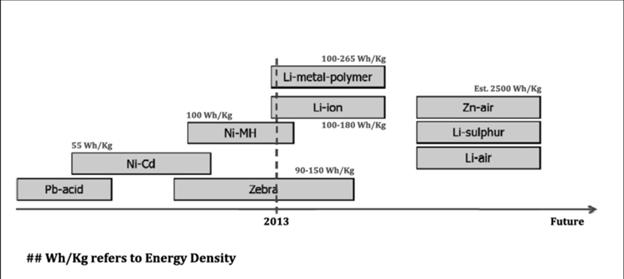2013.g. zinātnieku uzskati par bateriju enerģisko blīvumu